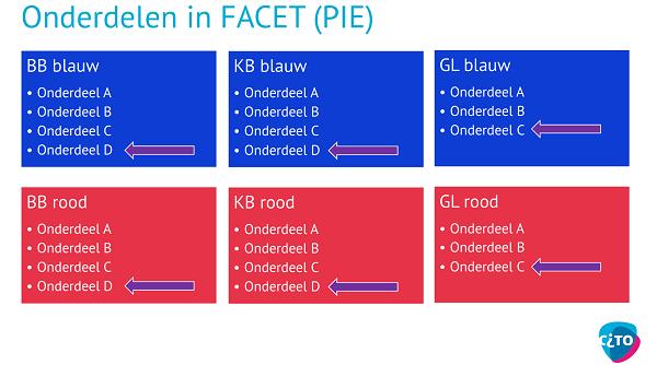 Cito_-_Onderdelen_in_FACET-PIE.png